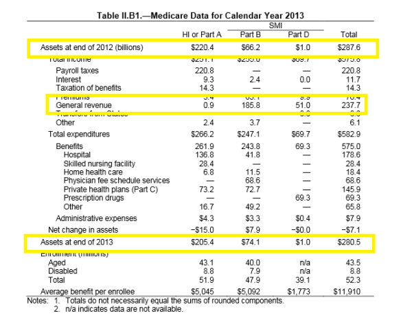 Medicare Projections