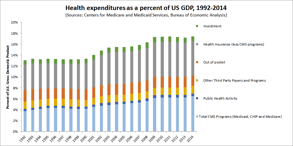 Health expenditures as percentage of US GDP
