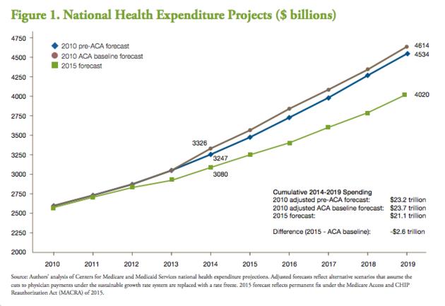 obamacare-total-spending