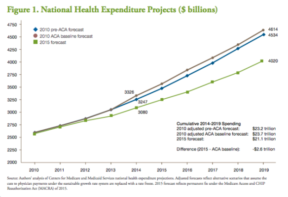 obamacare-total-spending